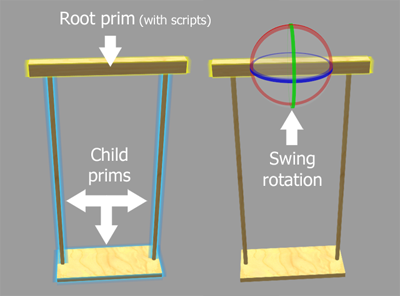 Swing construction